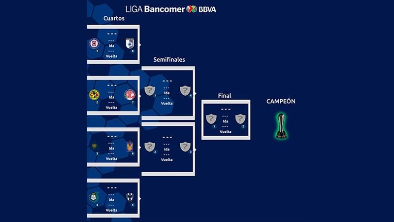 Listos los horarios y fechas para los cuartos de final de la Liga MX ...