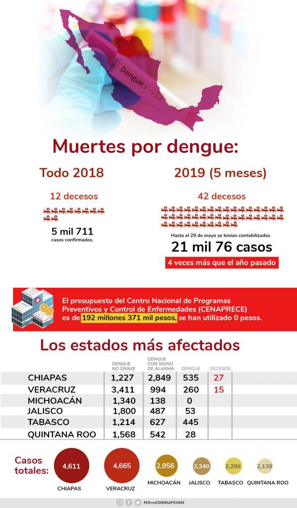 Resultado de imagen de muertes de dengue