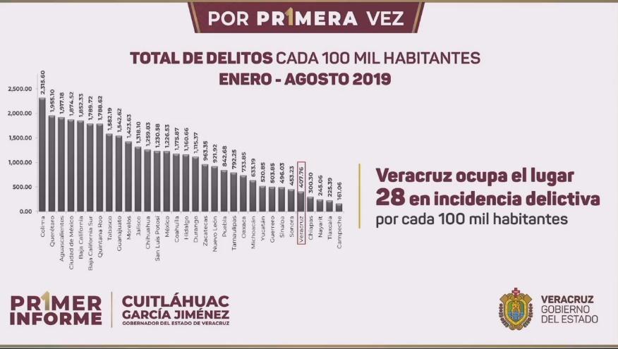 Primer Informe de Gobierno Veracruz