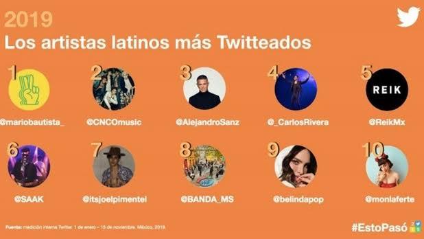 Latinos más twitteados 2019