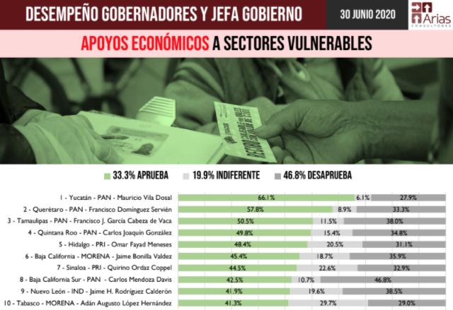 Gobernadores de Yucatán, Querétaro e Hidalgo, los mejores evaluados por su desempeño